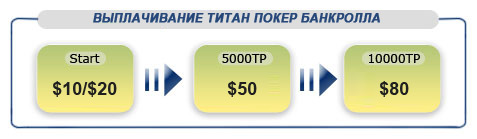 Yourpokercash отзывы
