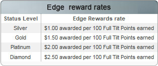 fulltilt poker vip program