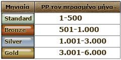 poker.gr cashback