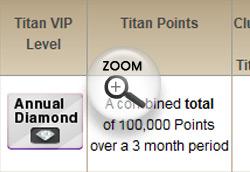 Titan Poker VIP Level