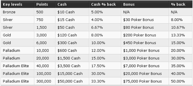 Ultimate texas holdem side bets